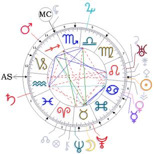 Consulenze Di Astrologia E Oroscopo Lettura Del Tema Natale Il